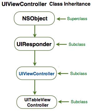 UIViewController-inheritance