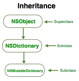 nsdictionary_inheritance