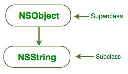 nsstring_inheritance