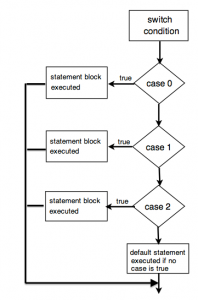 switch_flowchart