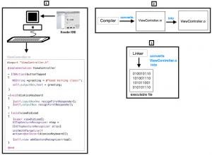 how_applellvm_compiler_works