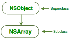 nsarray_inheritance