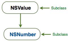 nsnumber_inheritance