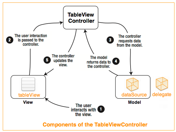 components-ofthe-tableviewcontroller