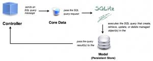 coredata-controller-sql