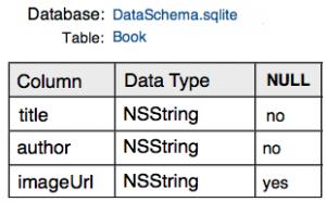 coredata-database-schema