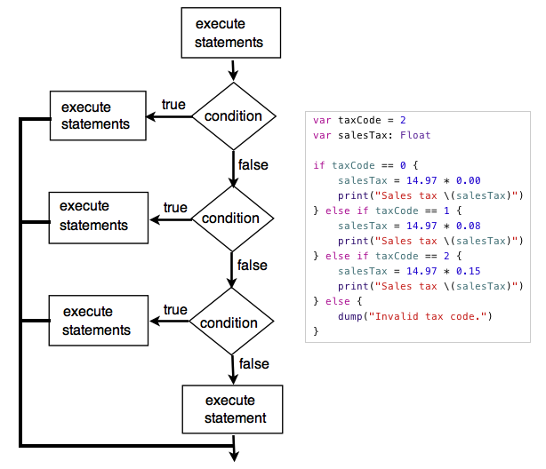 swift-nested-if