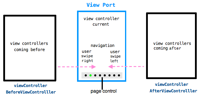 beforeafter-viewcontrollers