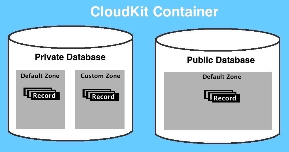 cloudkit-container01